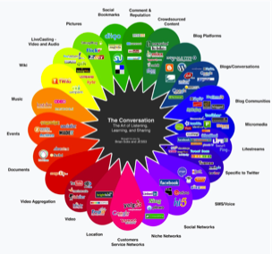 imedia consulting - the conversation diagram